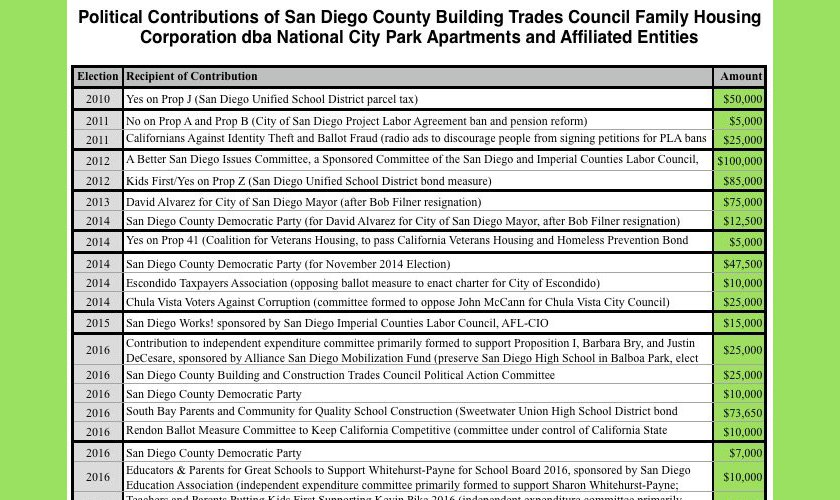 Affordable Housing Corporation Funds Bond Measure Campaigns for San Diego County College Districts with Project Labor Agreements