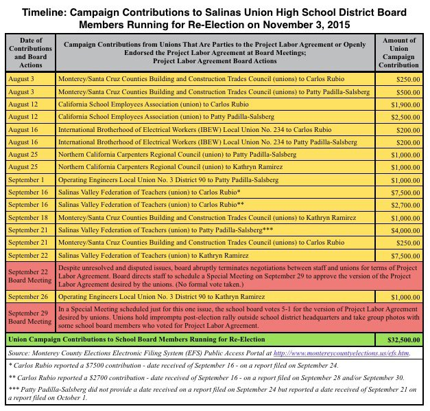 Salinas Union HSD Board Campaign Contribution Chart.jpg